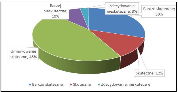 Wykresy kołowe rozdział badawczy